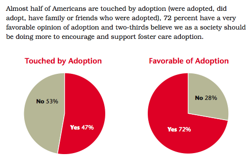 Research by the Dave Thomas Foundation for Adoption